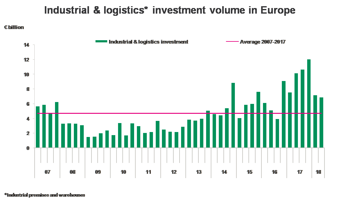 European logistic market - investement volume