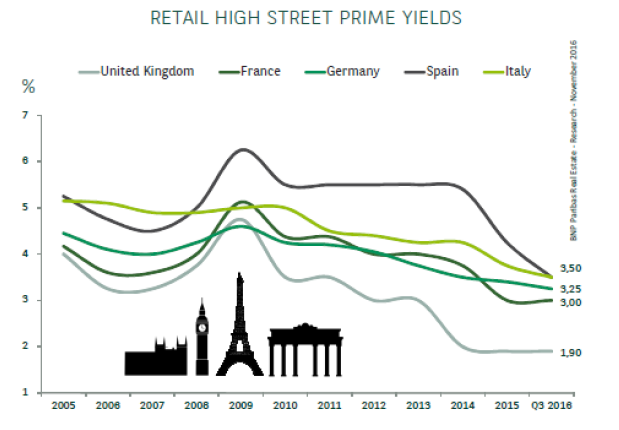 Press release - Mapic retail european 3 - BNP Paribas Real Estate