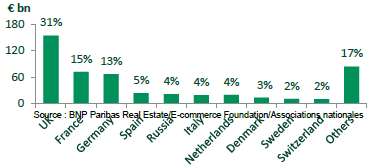 Press release - Research ecommerce 2 - BNP Paribas Real Estate